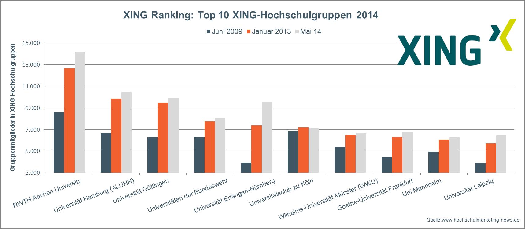 XING Uni Ranking. die Top 10 Hochschulgruppen auf XING