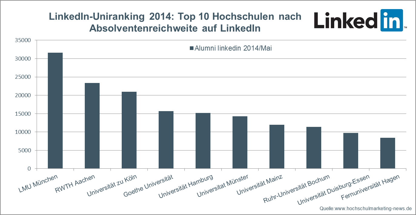 Linkedin Uni-Ranking
