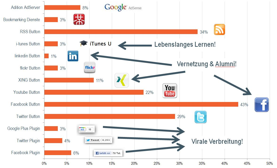 Social Media auf Hochschulwebseiten