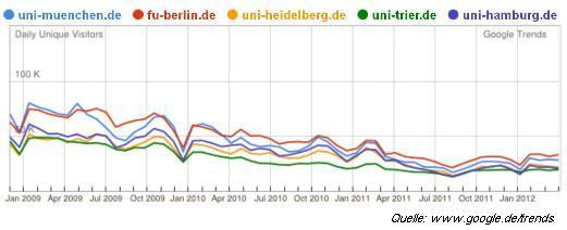 Schlechtes Ranking für Uniwebseiten