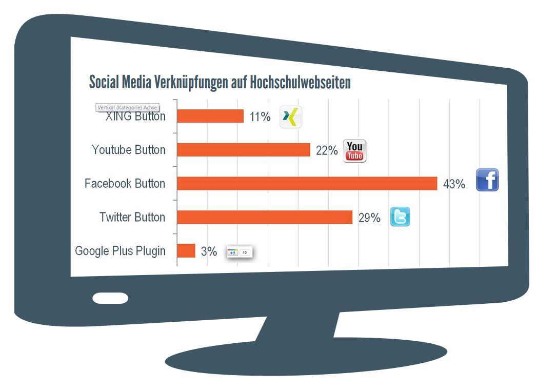 Social Media Universitäten