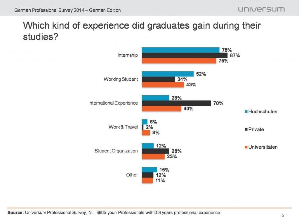 Employability Hochschulabsolventen