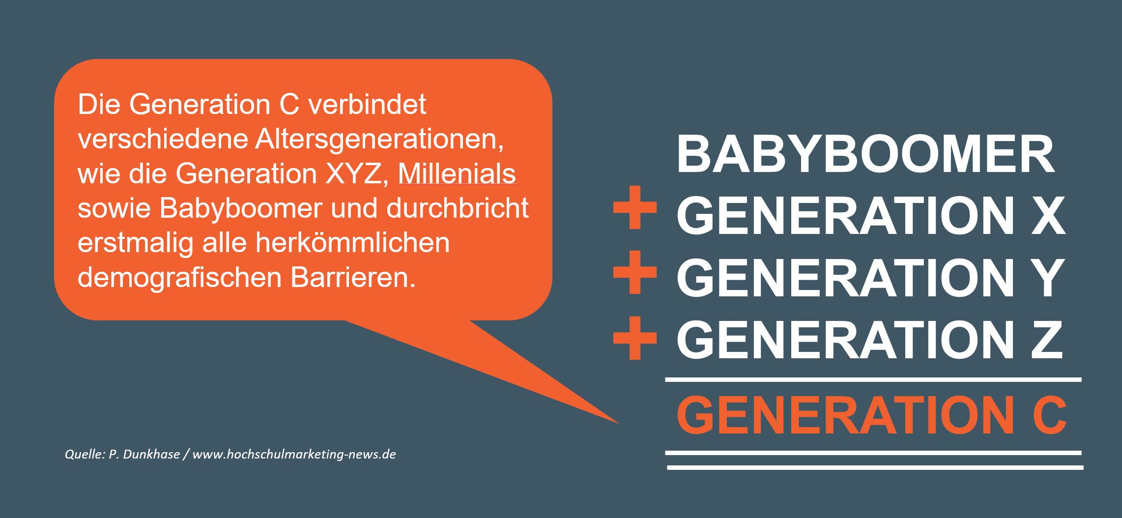 Generation C Zielgruppe